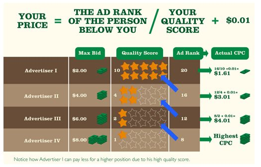 hacking adwords how quality score impacts cpc