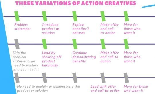 THREE VARIATIONS OF ACTION CREATIVES